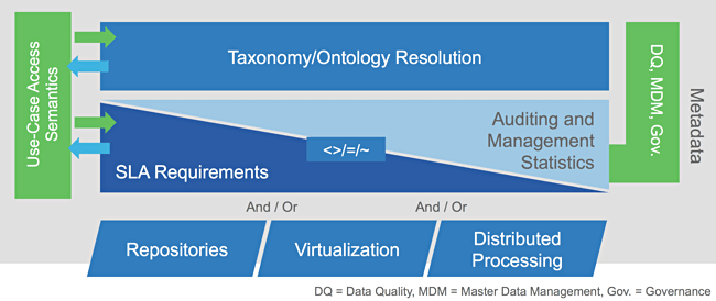 The visual representation of Gartner's Logical data Warehouse concept