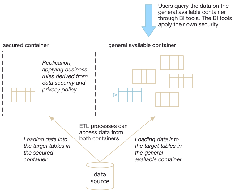 Graphical representation of secured data and general available data containers