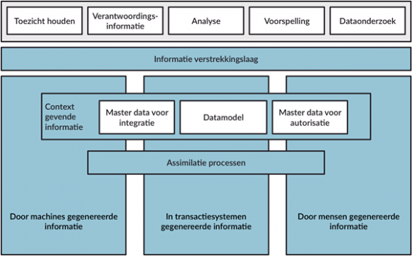 Datalandschap architectuur