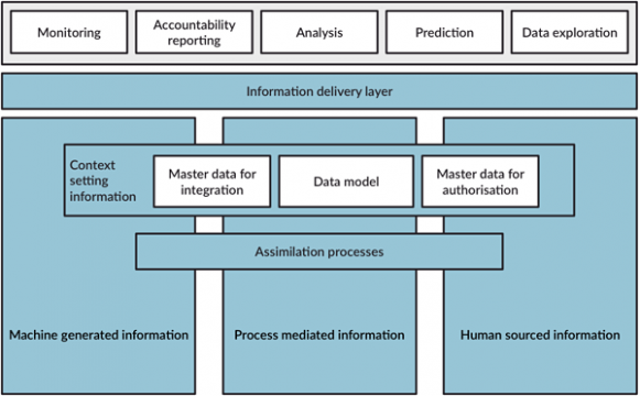 Depiction of the information provisioning architecture