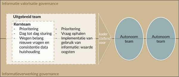 Data organisatie