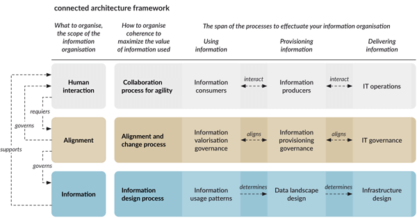 Connected architecture framework version 2