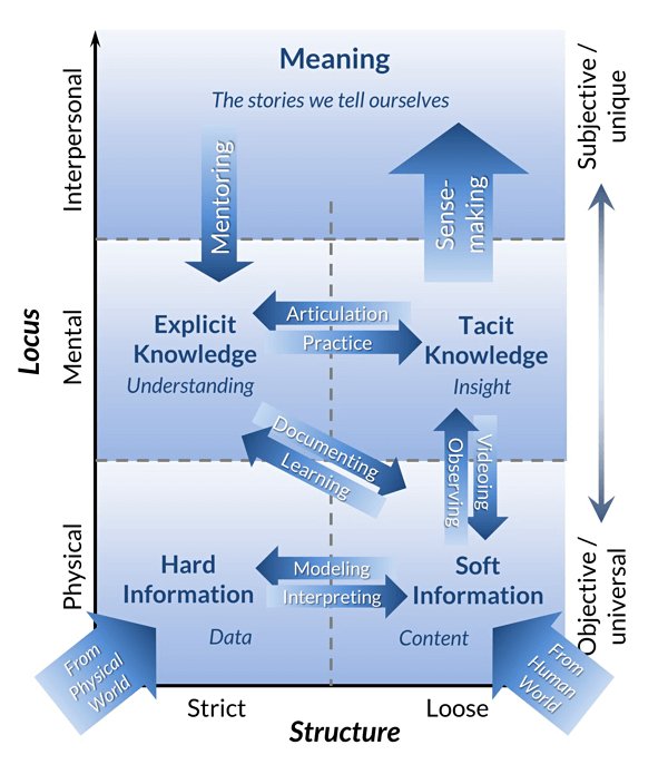 Barry Devlin's Modern Meaning Model