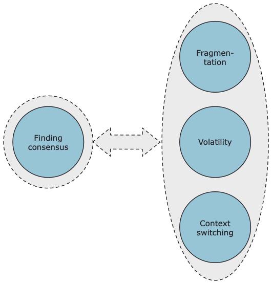 Information factors model